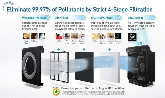 Angela Brown's Top 10 Odor Removal Machines Coway MightyAir Purifier 4-stage Filtration